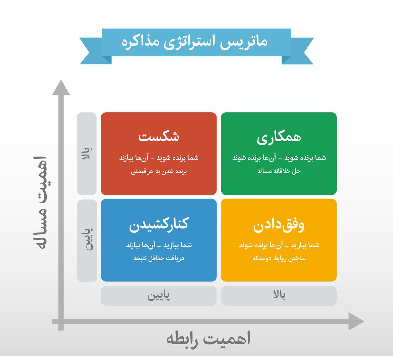 ماتریس استراتژی مذاکره