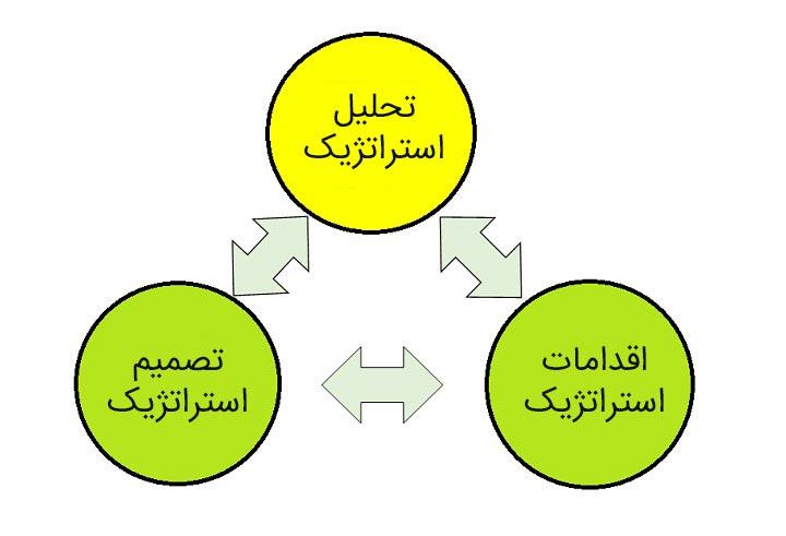 مراحل استراتژیک