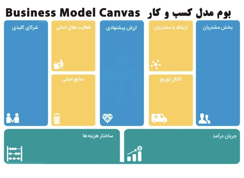 بوم مدل کسب و کار - Business Model Canvas
