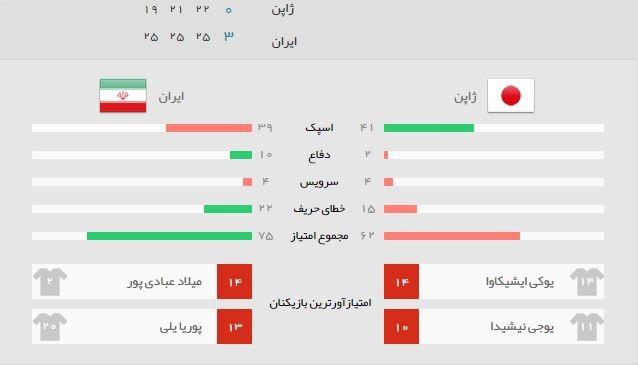 امار بازی ایران ژاپن