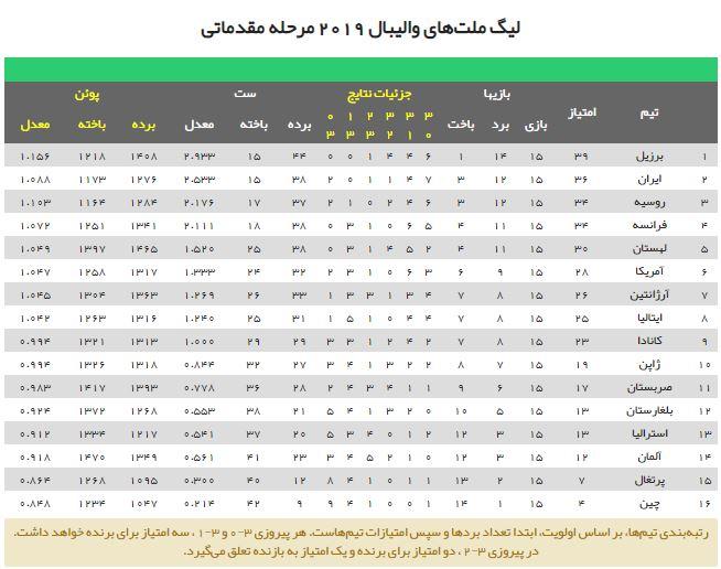 جدول امتیازات والیبال ۲۰۱۹