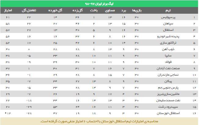 جدول لیگ برتر ایران 97-98