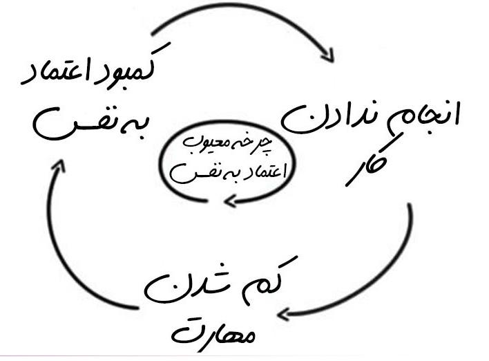 چرخه معیوب اعتماد به نفس