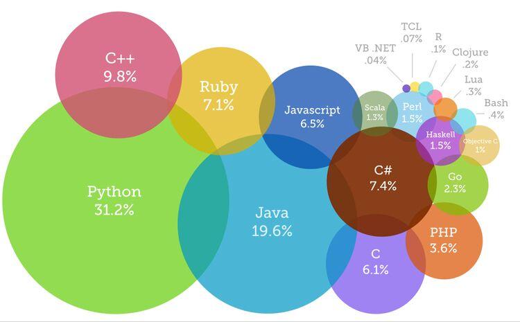 درصد استفاده از 10 زبان برتر برنامه نویسی در سال 2019