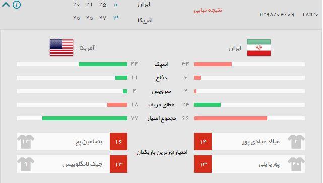 آمار بازی والیبال ایران آمریکا