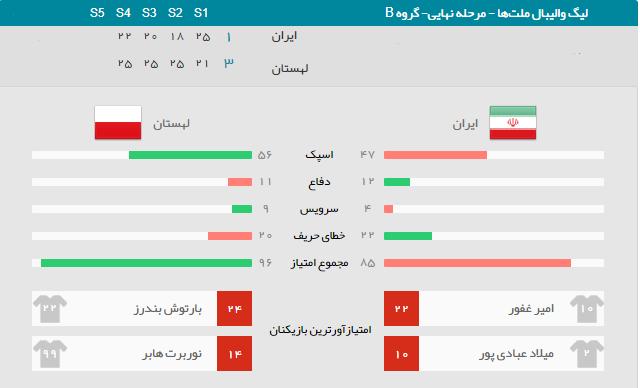 آمار بازی ایران لهستان