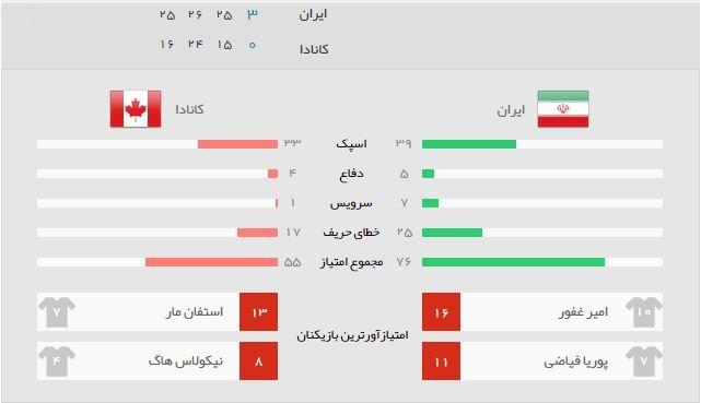 آمار بازی والیبال ایران و کانادا