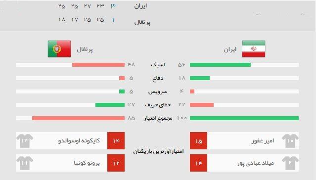 آمار بازی ایران پرتغال