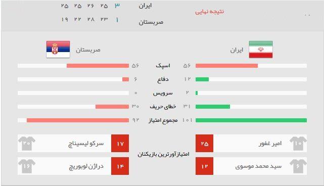 آمار بازی والیبال ایران صربستان