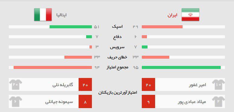 امار بازی ایران ایتالیا