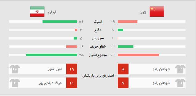 آمار بازی ایران چین
