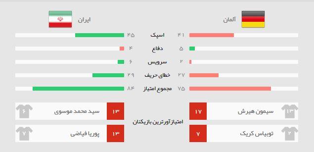 آمار بازی ایران آلمان