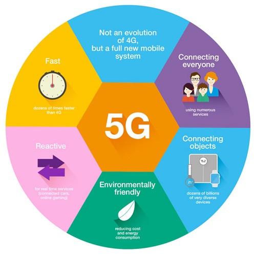 مزایای شبکه 5G