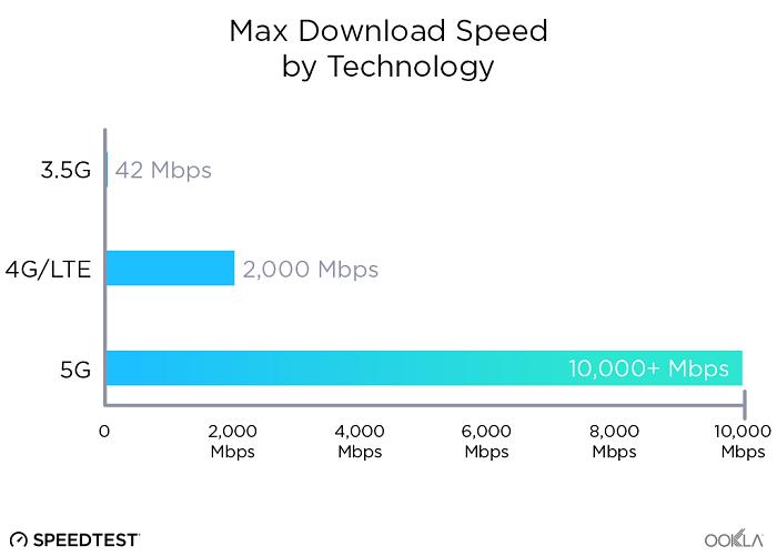 سرعت شبکه 5G