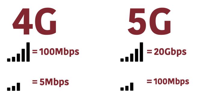 تفاوت شبکه 5G با 4G و نسلهای پیشین
