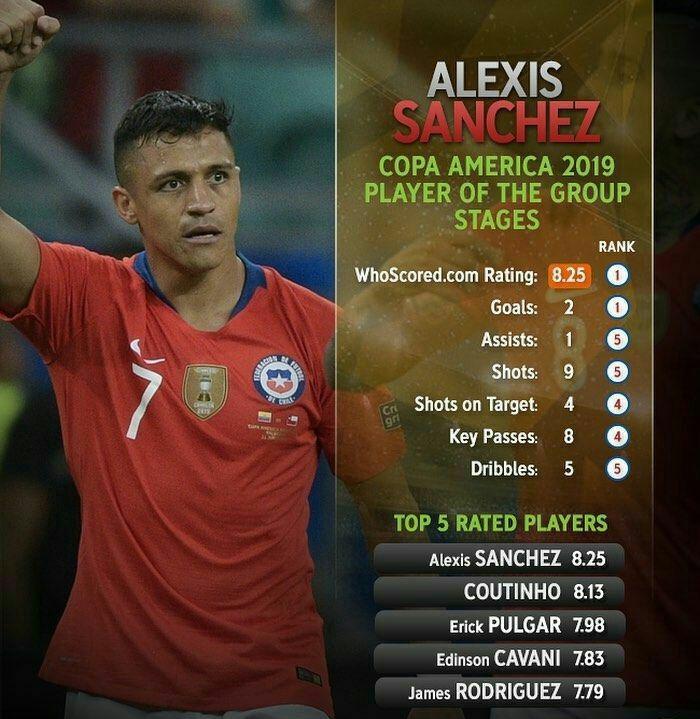 بهترین بازیکن مرحله گروهی کوپا امریکا 2019
