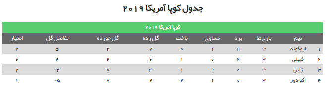 جدول نهایی گروه C