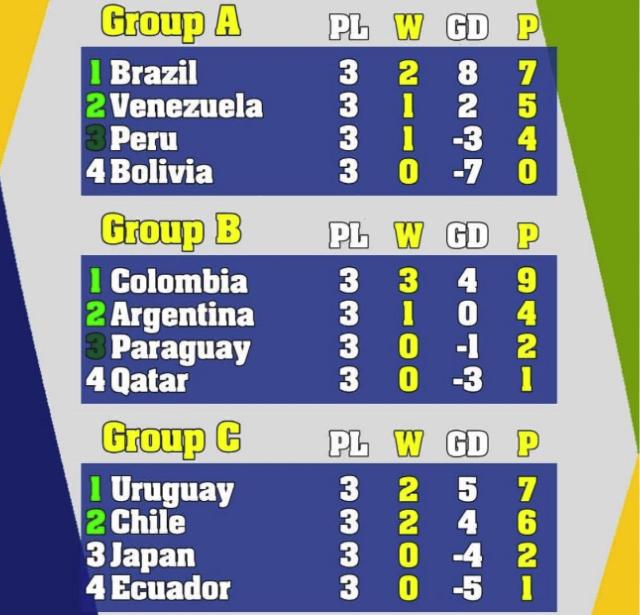 جدول نهایی گروهی کوپا آمریکا ۲۰۱۹