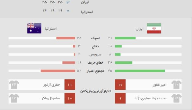 آمار بازی والیبال ایران استرالیا