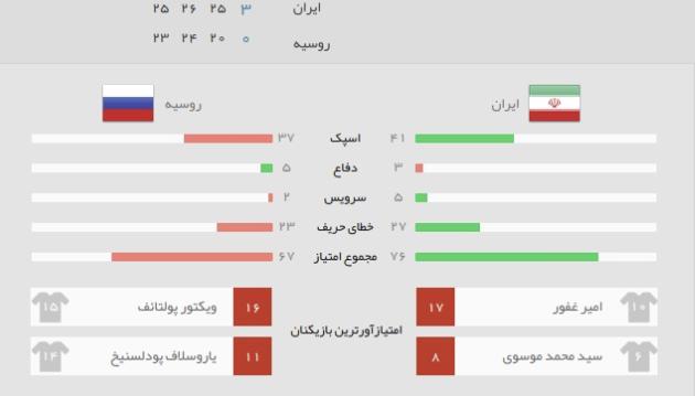 آمار بازی ایران روسیه