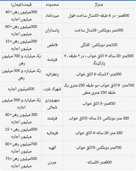 جدول قیمت رهن و اجاره خانه لوکس تهران
