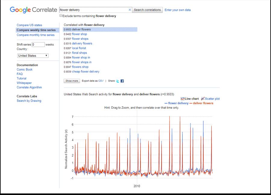 ۳. Google Correlate - سرویس همبستگی گوگل
