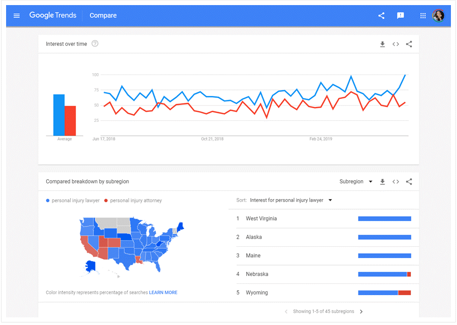 ۷. گوگل ترندز - Google Trends