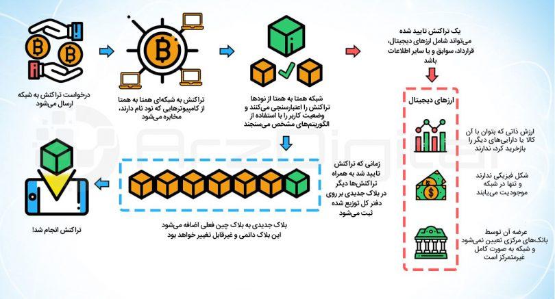 ارزهای دیجیتال چگونه کار میکنند؟