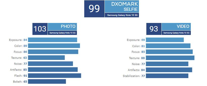 امتیاز دوربین سلفی سامسونگ گلکسی نوت 10 پلاس 5G در DxOMark