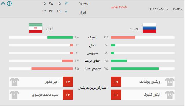 نتیجه بازی ایران روسیه