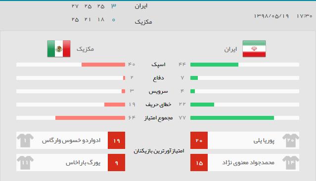 نتیجه بازی ایران مکزیک