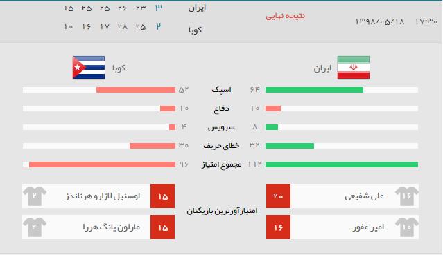 نتیجه بازی ایران کوبا