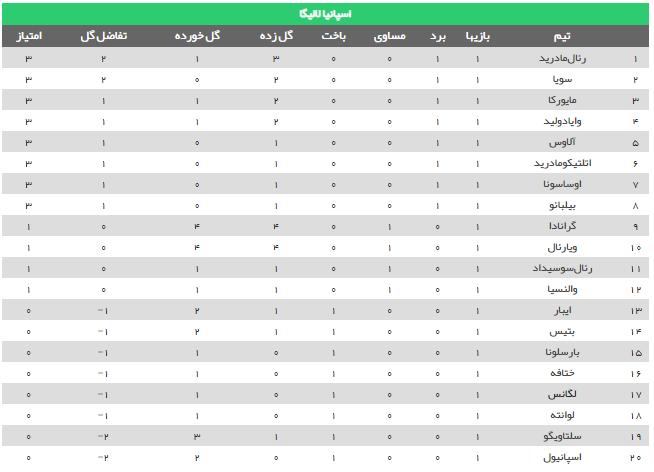 جدول اسپانیا (2019-2020) - لالیگا