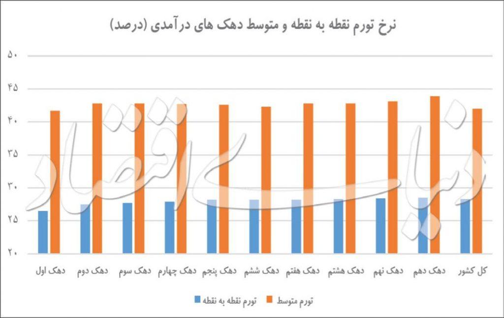 نرخ تورم دهک ها