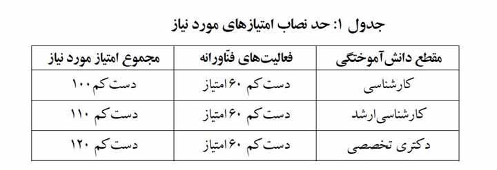 جدول امتیاز معافیت سربازی دانش بنیان