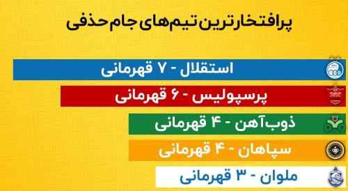 بیشترین قهرمانی در جام حذفی ایران