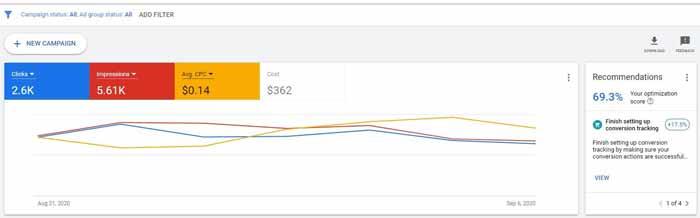 آمار پنل داشبورد تبلیغات در گوگل ادز