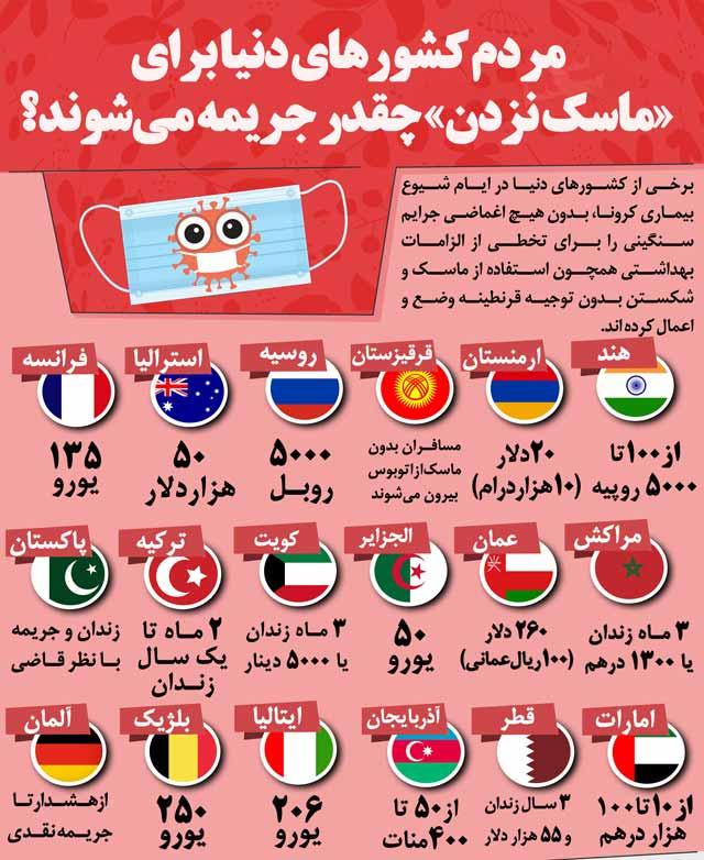 جریمه ماسک نزدن در سایر کشورها